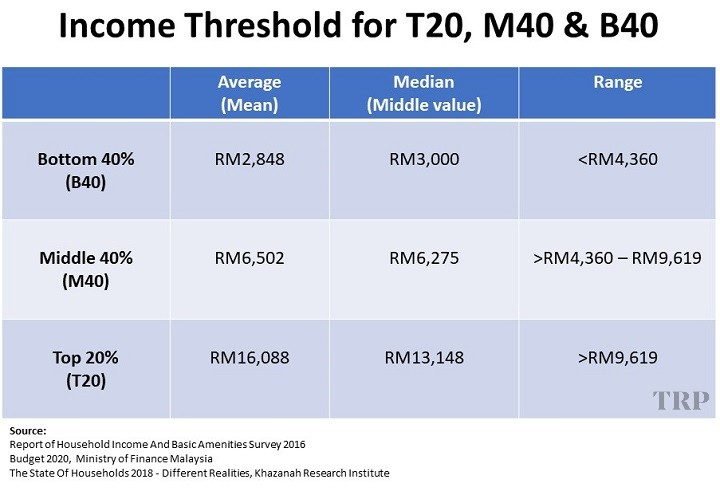 B40 M40 T20 What Do They Even Mean Trp