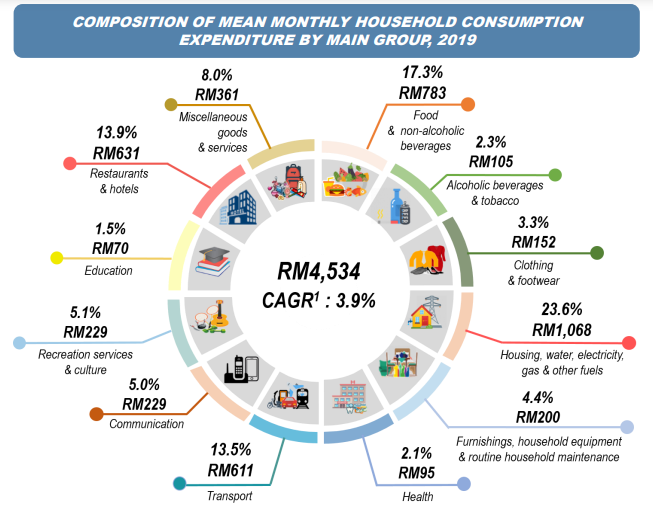 Malaysians Spend An Average Of Rm4 534 Per Month In 2019 According To Stats Trp
